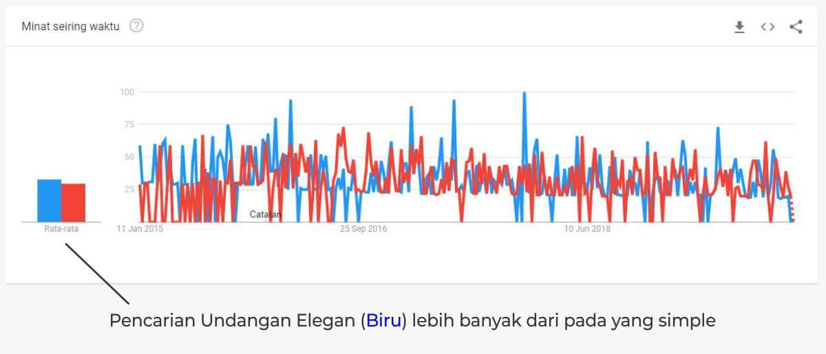 data google trend